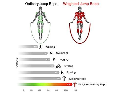 Soga de Saltar con peso
